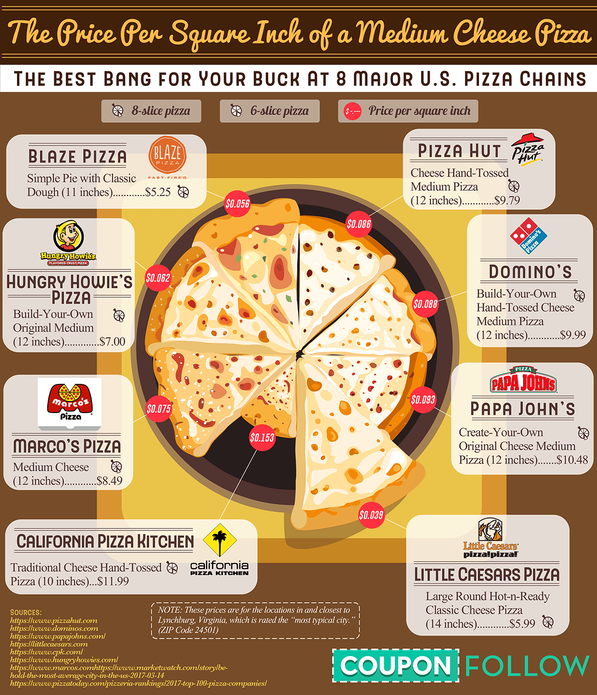 The Price Per Square Inch of a Medium Cheese Pizza - CouponFollow.com - Infographic